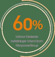 Splash 60 procent